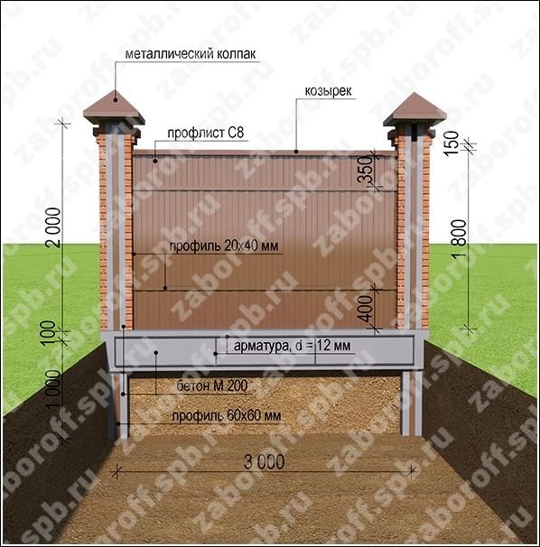 Ленточный фундамент с кирпичными столбами своими руками 279